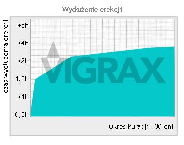 wykres skuteczności vigraxa